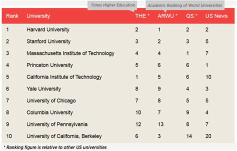best us universities the best universities of 2013 the ranking of