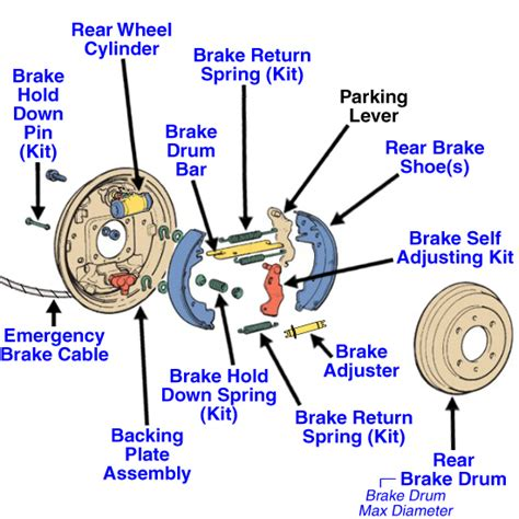 Brake System Parts Diagram 2008 Ford Escape Drum Brake Diagram Autos Post