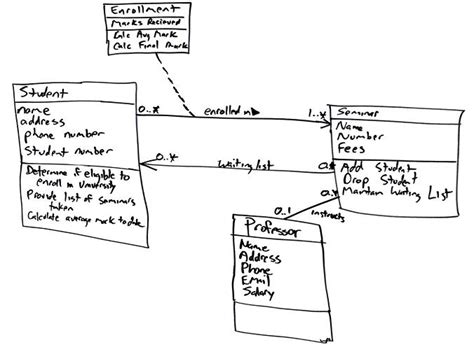 model diagram uml uml modeling class diagrams data model prototype