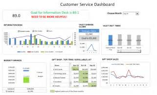 kpi template for customer service customer service dashboard using excel template