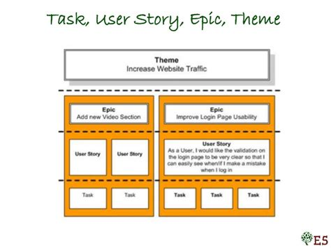Requirements In Agile For Se2014 Agile Epic Template