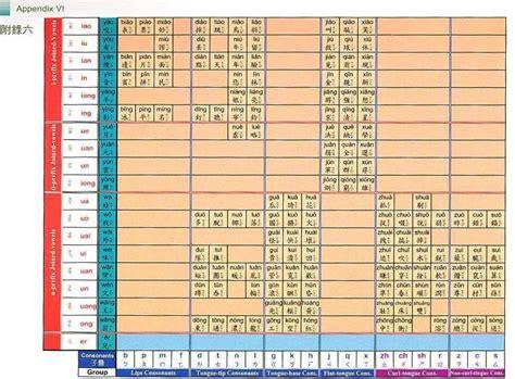 Pinyin Table by Pinyin Classes