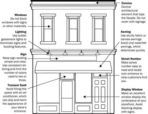 design guidelines for commercial buildings storefront sign and facade regulations in jersey city