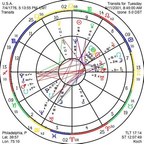 astrology room daily astrograph free monthly sunsigns horoscope