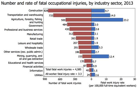 file number and rate of fatal occupational injuries png
