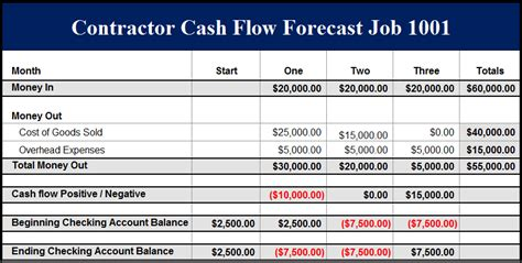 sle cash flow projection for a construction bid construction company cash flows are easy to understand