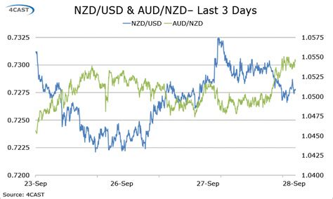 800 nzd to aud forex analysis usd cad aud nzd flows the view from the
