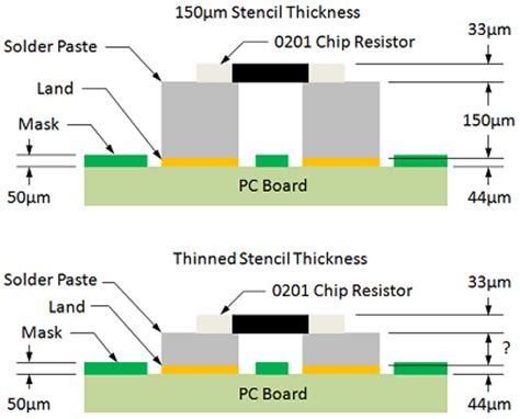 chip resistor land pattern pcb design perfection starts in the cad library part 2 171 tom hausherr s