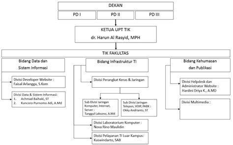 Audit Dan Assurance Teknologi Informasi Jilid Ii struktur organisasi organizational structure teknologi