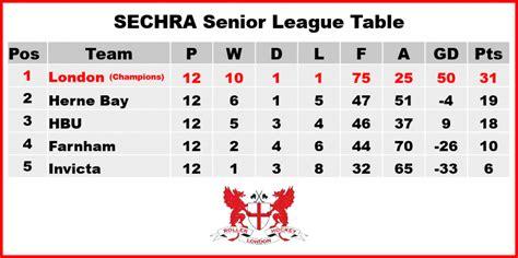 epl table hockey south eastern counties league london rhc