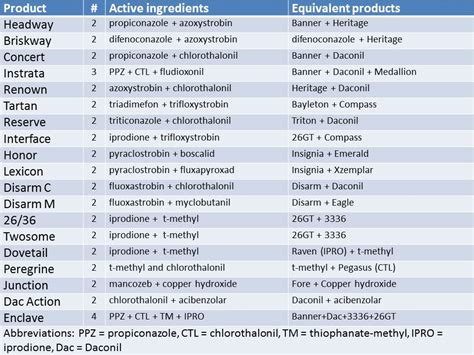 Plant Diseases List - combination fungicides turf diseases