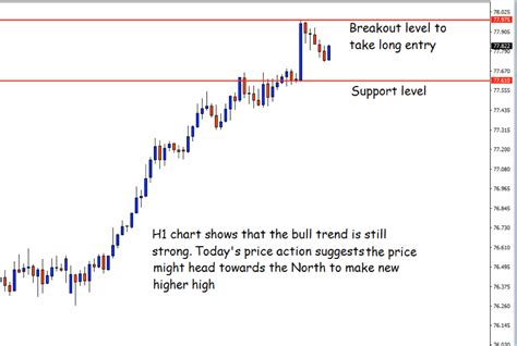 forex trading signals tutorial free forex trading signals online 171 10 best binary brokers