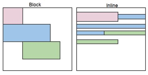html layout block css display and the basic box model