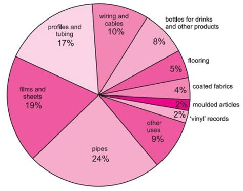 Which Is Better Ethylene Vinyl Acetate Vs Polypropylene - poly chloroethene polyvinyl chloride