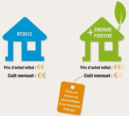 Maison A Energie Positive 1373 by Devenez Propri 233 Taire D Une Maison 224 233 Nergie Positive 224