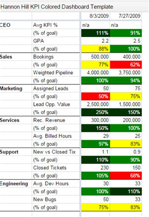 Kpi Tracking Spreadsheet Kpi Tracking Template