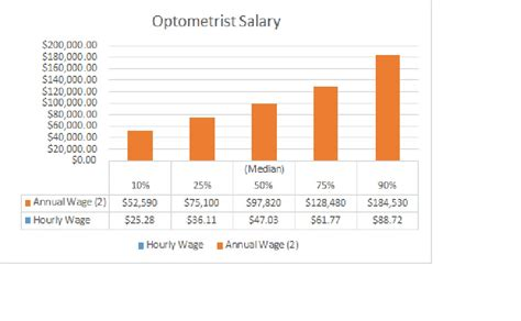 Salary Between Mba And I O Psychology Phd by Optometrist Salary