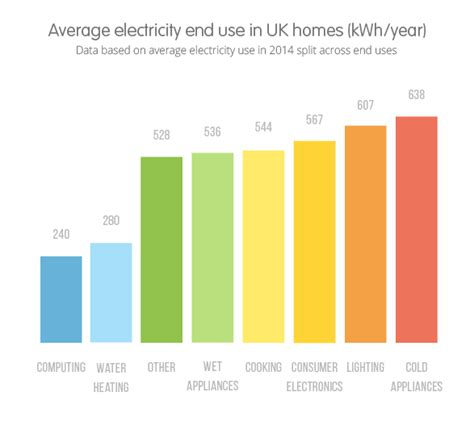 28 best how many watts of electricity does a house use