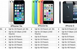 Image result for iPhone 5s Battery Specifications