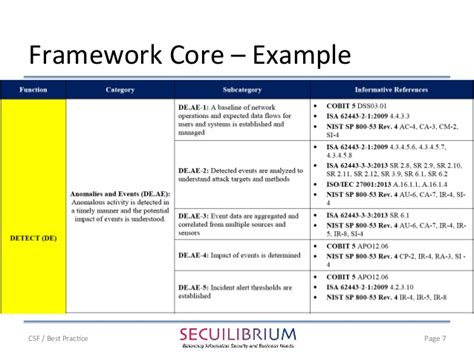 Nists Cybersecurity Framework Comparison With Best Practice Cybersecurity Framework Template