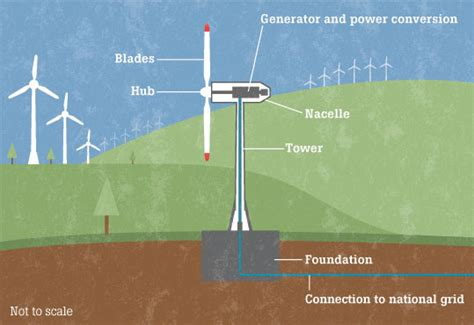 wind turbine diagram ttbl wind blitzfield s