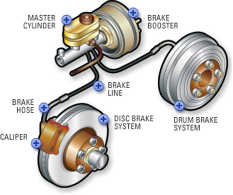 brakes car brakes brake pads pep boys