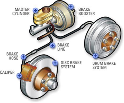 brakes car brakes brake pads pep boys