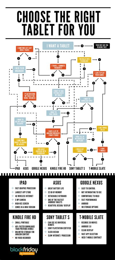 Choosing The Right For You choosing the right tablet for you flowchart