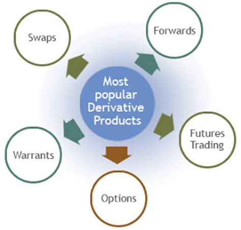 Mba Commodity Trading by Mba Types Of Derivatives
