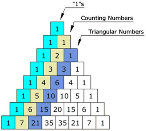 triangle pattern numbers pascal triangle gambling patterns gambling help