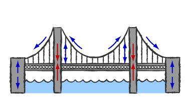 suspension bridge diagram building big bridge basics