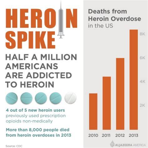 Heroin Detox Laws In by Depths Of Heroin Us Falls Into Opioid Abyss Al Jazeera
