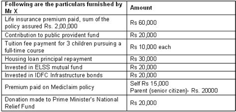 section 80ccf tax benefits under sec 80c 80ccf 80d 80g and 80e