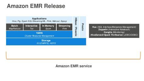 amazon emr best practices for managing hadoop framework based