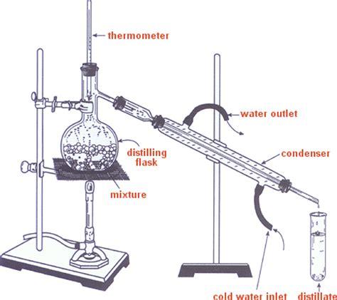 Alat Destilasi Protein 1