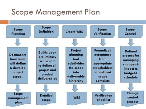 design scope definition information technology project management ppt video