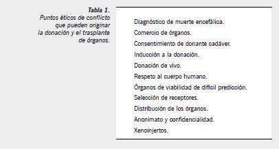 tramite para declararse no donante sea de 500 pesos cooperativa cl 201 tica en donaci 243 n de 243 rganos una alianza rentable