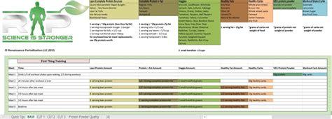 Renaissance Diet Vegan Auto Templates Renaissance Periodization Renaissance Periodization Template