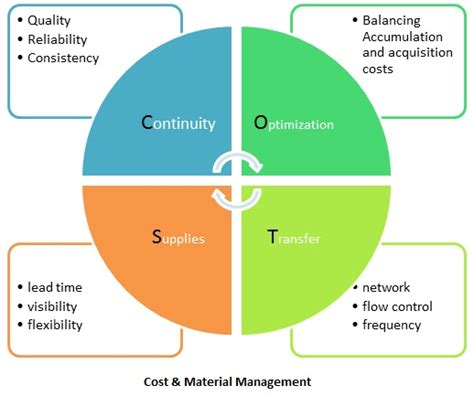 Process Mba Defin by Materials Management Definition Operations Supply