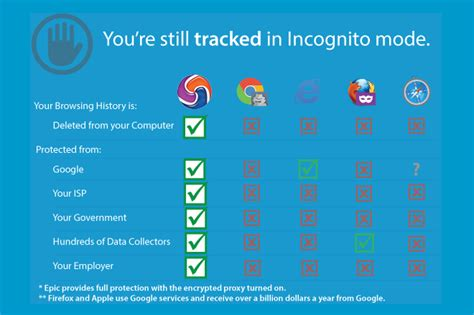 best internet browsers most secure browsers 8 super options for secure browsing