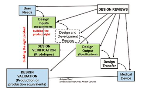 design validation definition fda electronics manufacturing and printed circuit boards news