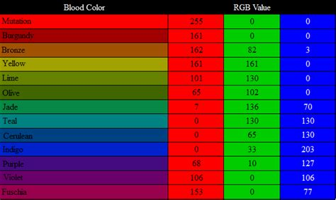 blood red color code hemospectrum rgb values by thefantasychronicles on deviantart
