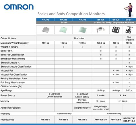 bathroom scales accuracy comparison amazon co uk omron scales and body composition monitor range