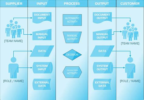 sipoc template visio sipoc diagram how to bring suppliers and customers