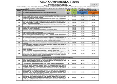 tabla impuestos 2016 colombia tabla de iva 2016 colombia tabla de retenciones 2016