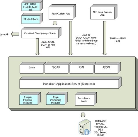 software application architecture diagram chapter 4 architecture