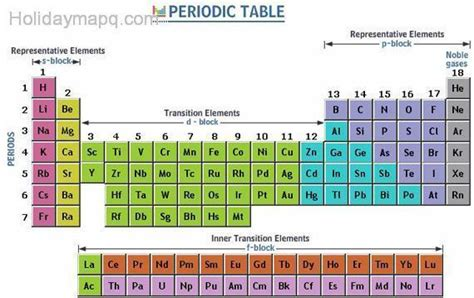 Periodic Table Labled by Periodic Table Labeled Map Travel