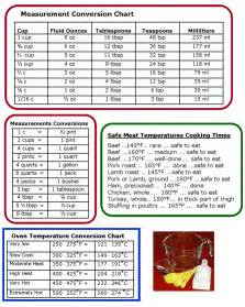random knowledge kitchen measurement conversion charts