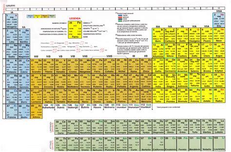 tavola priodica andreadd it fondamenti di chimica