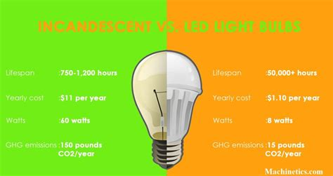 Led Vs Incandescent Light Bulbs Led Lights Vs Regular Bulbs Decoratingspecial
